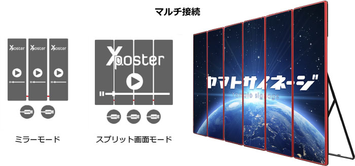 Xposter multiconnection, Xポスターマルチ接続
